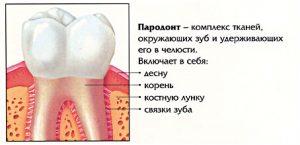 Симптомы, диагностика парадонтита
